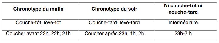 Chronotype du sommeil